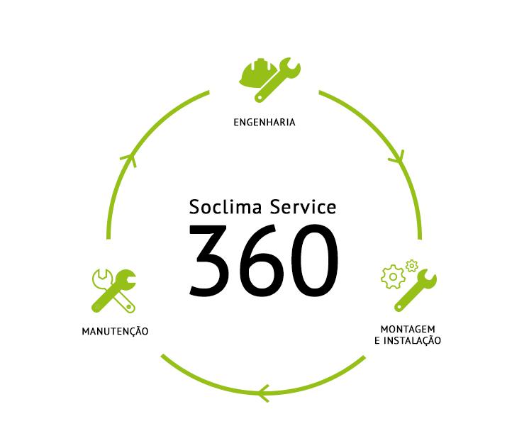 Soclima 360